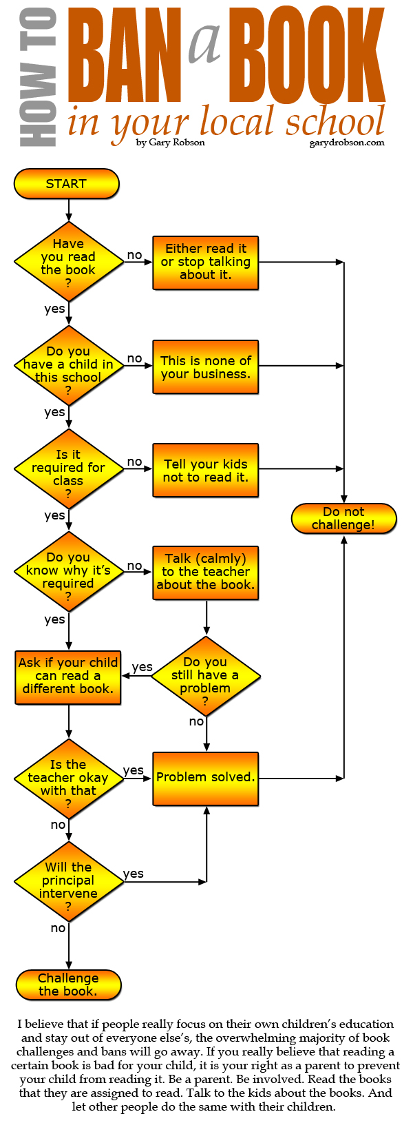 How to Ban a Book